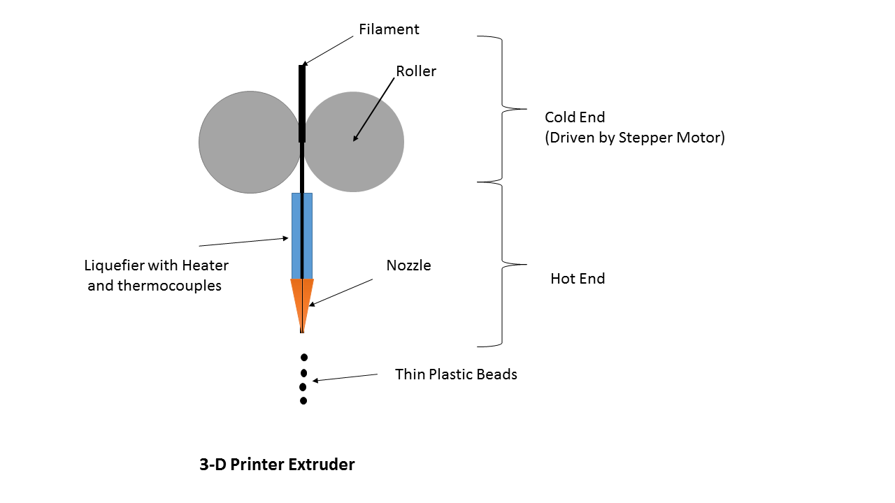 https://upload.wikimedia.org/wikipedia/commons/e/e8/3D_Printer_Extruder.png